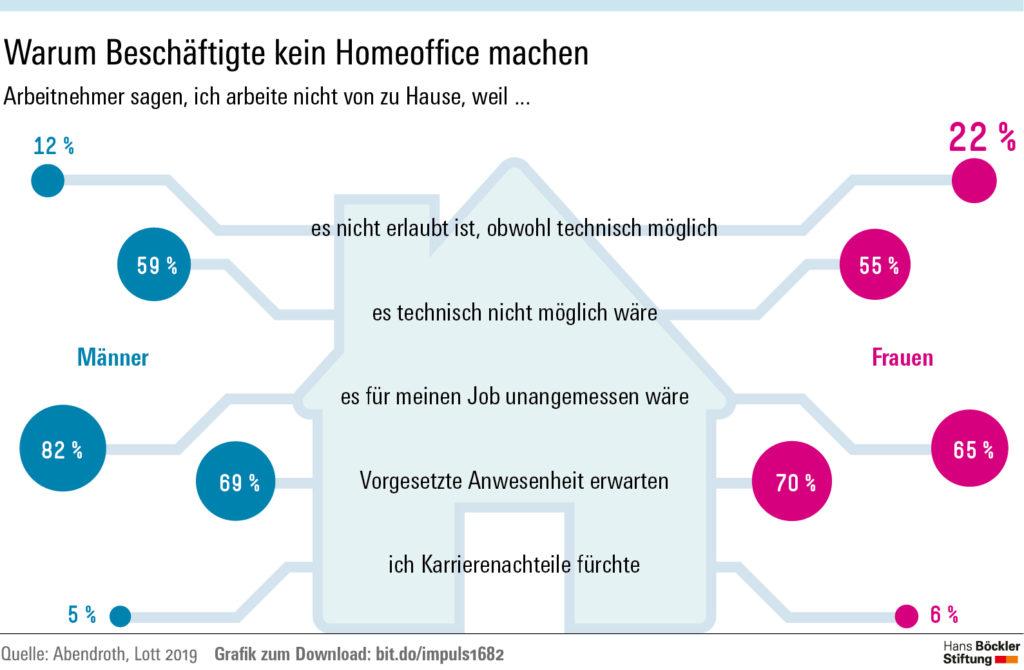 Zeigt Grafik zum Homeoffice